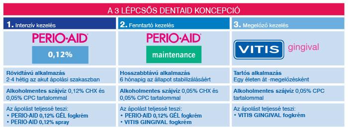 Perio Aid + Vitis Gingival koncepció